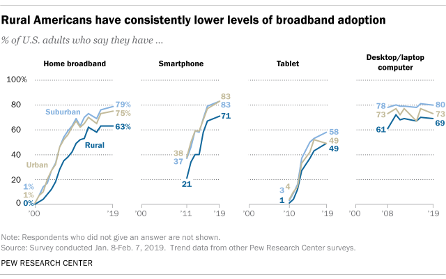 Rural Americans have consistently lower levels of broadband adoption