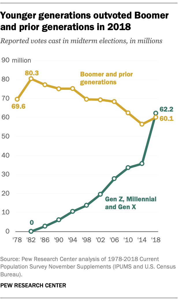 Younger generations outvoted Boomer and prior generations in 2018