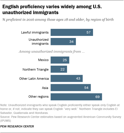 English proficiency varies widely among U.S. unauthorized immigrants