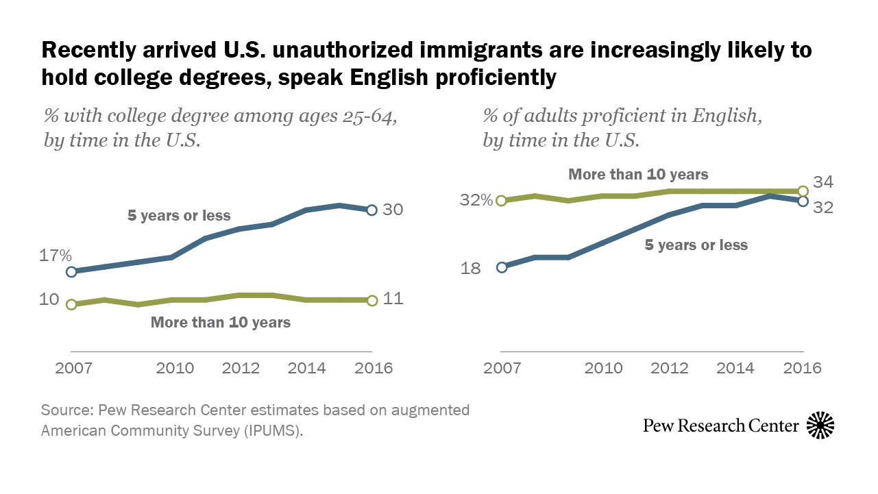 pewresearch.org - David Kent - English proficiency, education rise for U.S. unauthorized immigrants