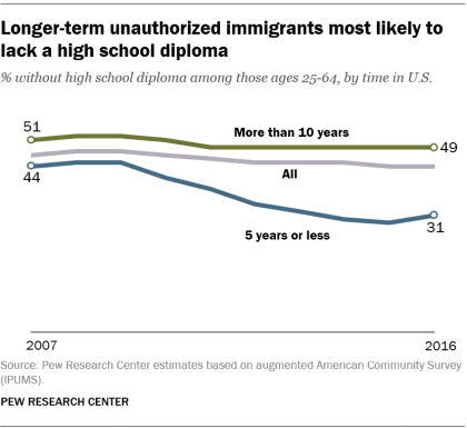 Longer-term unauthorized immigrants most likely to lack a high school diploma