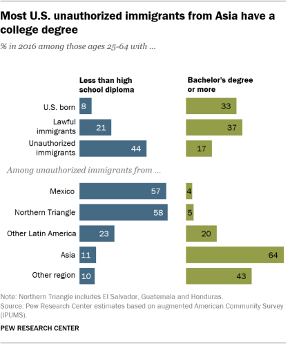 Most U.S. unauthorized immigrants from Asia have a college degree