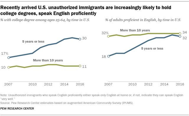 Recently arrived U.S. unauthorized immigrants are increasingly likely to hold college degrees, speak English proficiently