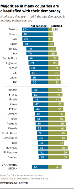 Majorities in many countries are dissatisfied with their democracy