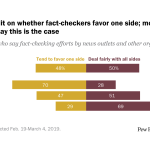 Americans split on whether fact-checkers favor one side; most Republicans say this is the case