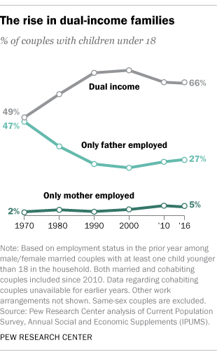 The rise in dual-income families