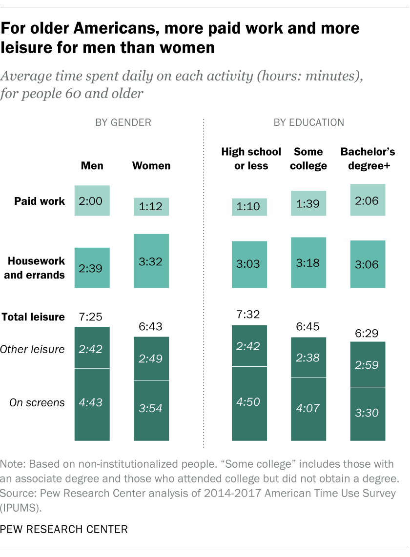 For older Americans, more paid work and more leisure for men than women