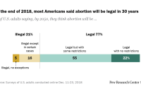 At the end of 2018, most Americans said abortion will be legal in 30 years