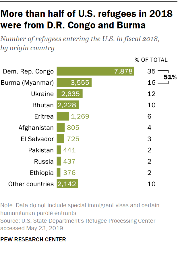 More than half of U.S. refugees in 2018 were from D.R. Congo and Burma