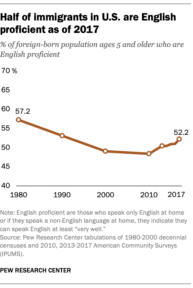 Half of immigrants in U.S. are English proficient as of 2017