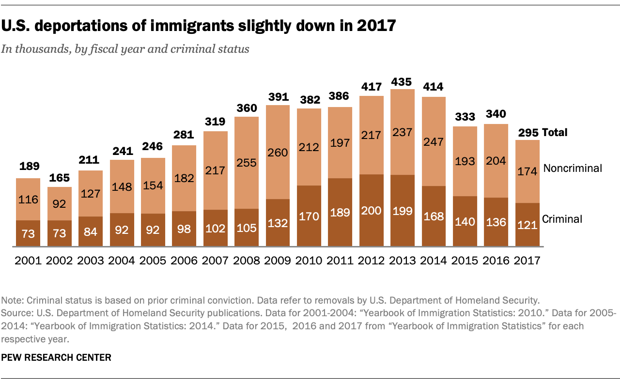 U.S. deportations of immigrants slightly down in 2017