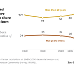 Recently arrived immigrants have increased as a share of U.S. foreign-born population