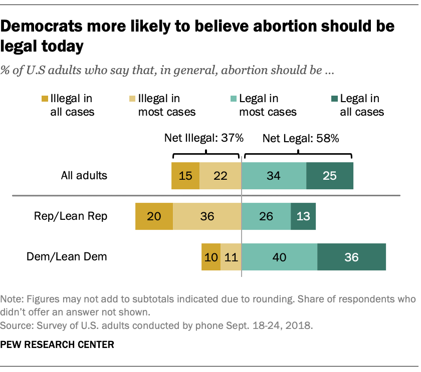 Democrats more likely to believe abortion should be legal today