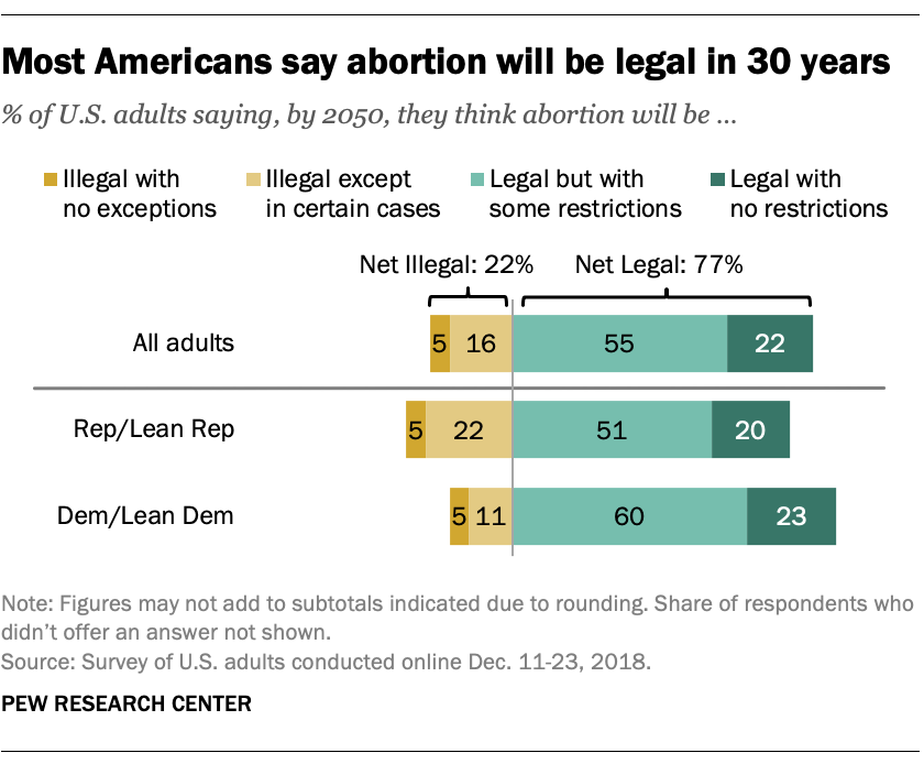 Most Americans say abortion will be legal in 30 years