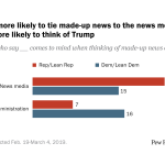 Republicans more likely to tie made-up news to the news media; Democrats more likely to think of Trump