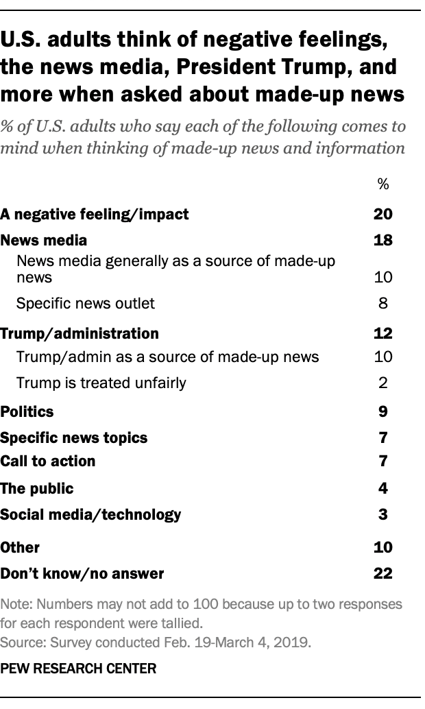 U.S. adults think of negative feelings, the news media, President Trump, and more when asked about made-up news