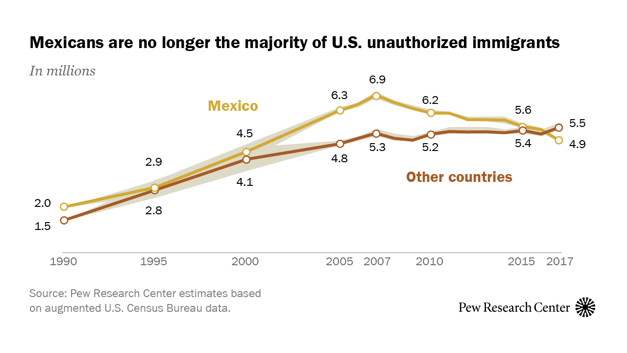 Mexicans decline to less than half the U.S. unauthorized immigrant population for the first time