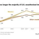 Mexicans are no longer the majority of U.S. unauthorized immigrants