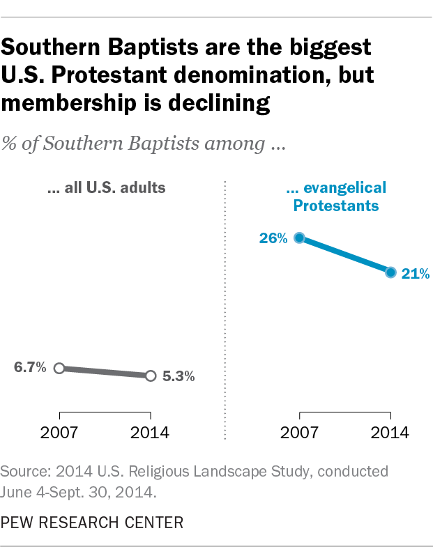 Southern Baptists are the biggest U.S. Protestant denomination, but membership is declining