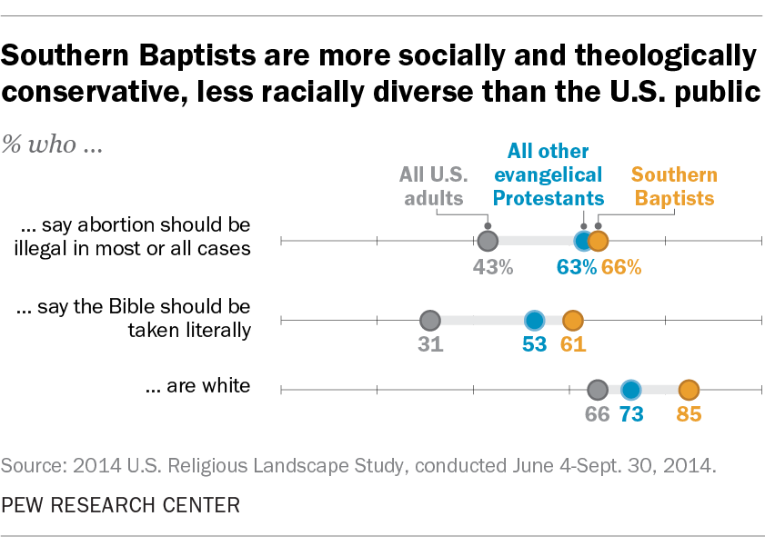 Southern Baptists are more socially and theologically conservative, less racially diverse than the U.S. public