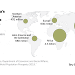 By 2100, Africa's population is projected to second only to Asia's