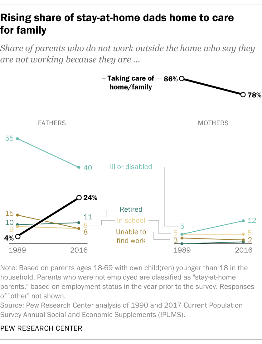 Rising share of stay-at-home dads home to care for family