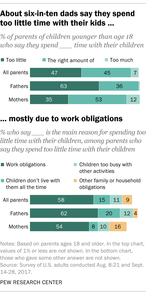 About six-in-ten dads say they spend too little time with their kids ... mostly due to work obligations