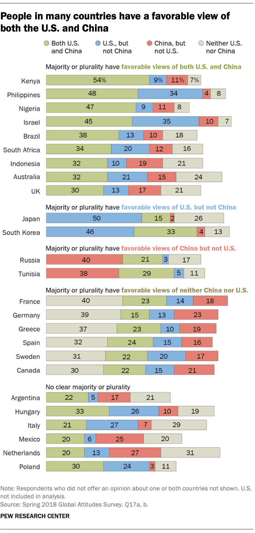 People in many countries have a favorable view of both the U.S. and China