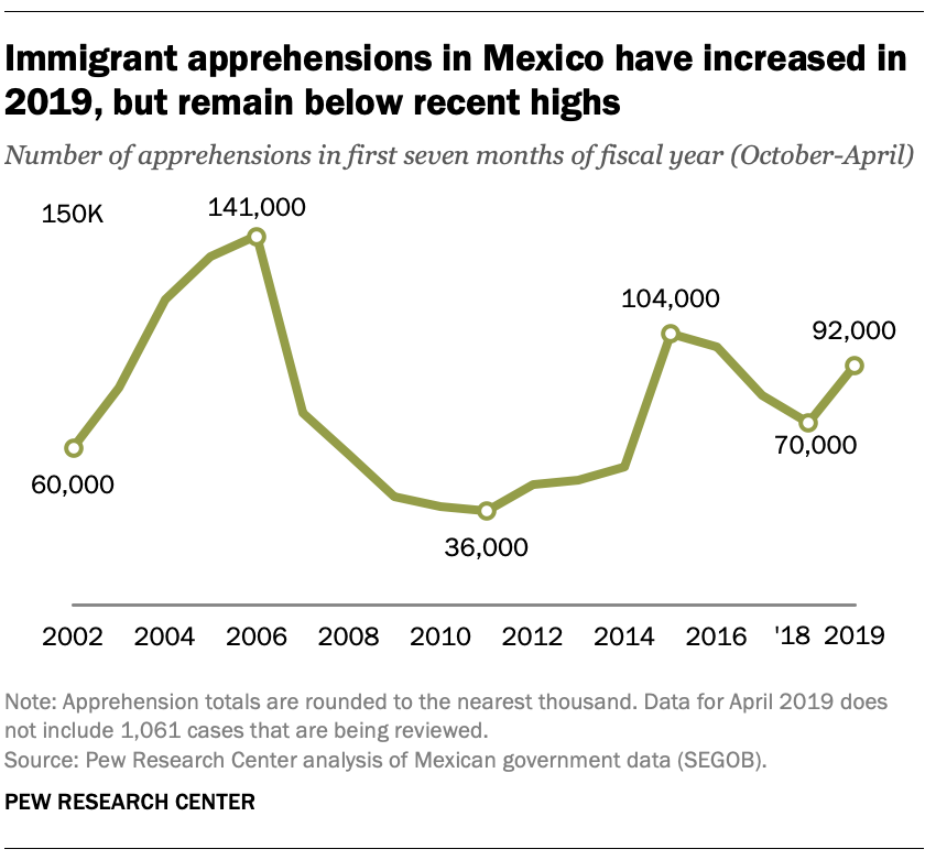 Immigrant apprehensions in Mexico have increased in 2019, but remain below recent highs