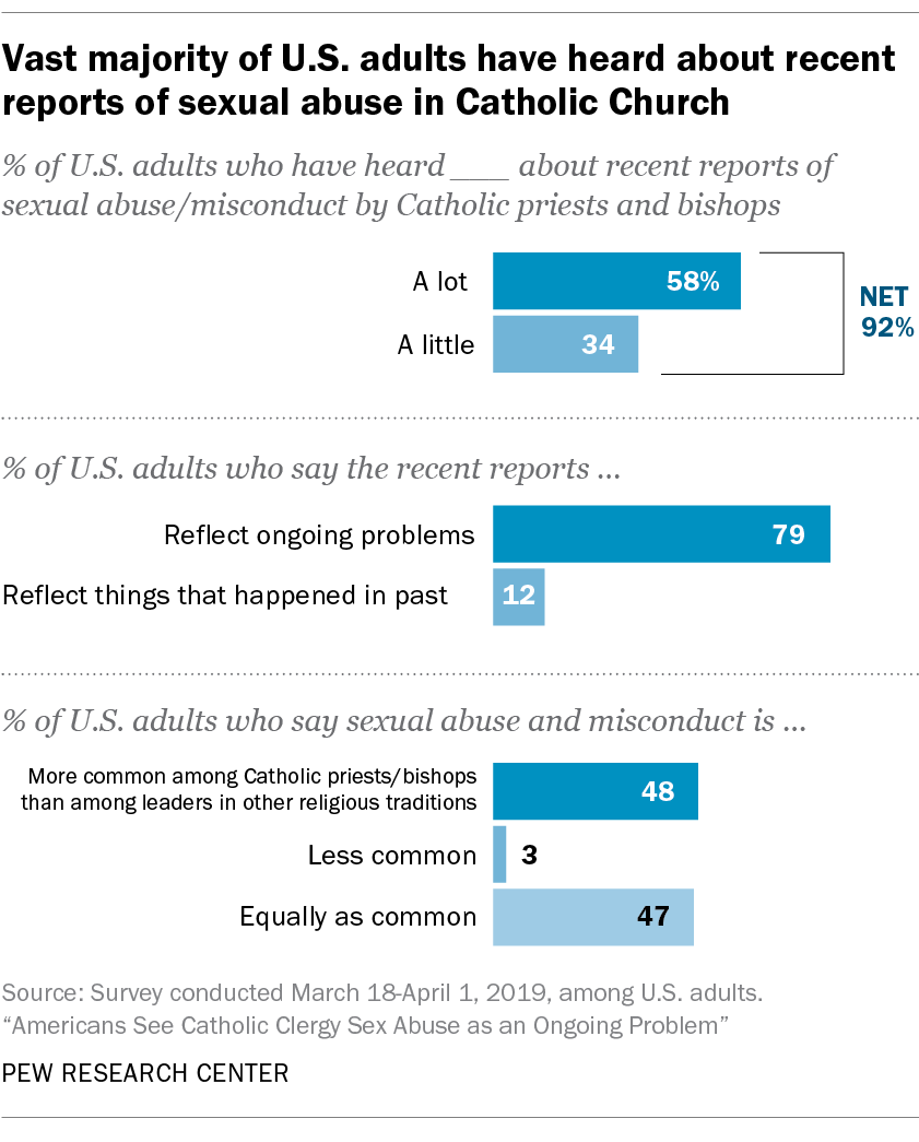 Vast majority of U.S. adults have heard about recent reports of sexual abuse in Catholic Church