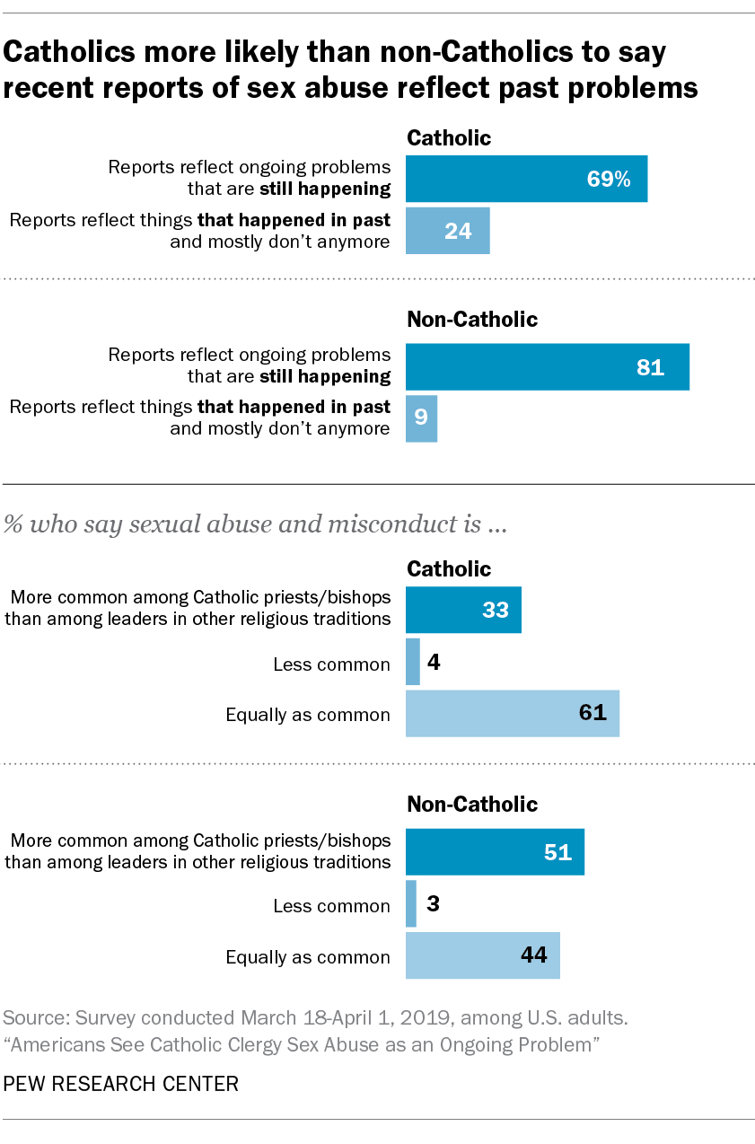 Catholics more likely than non-Catholics to say recent reports of sex abuse reflect past problems