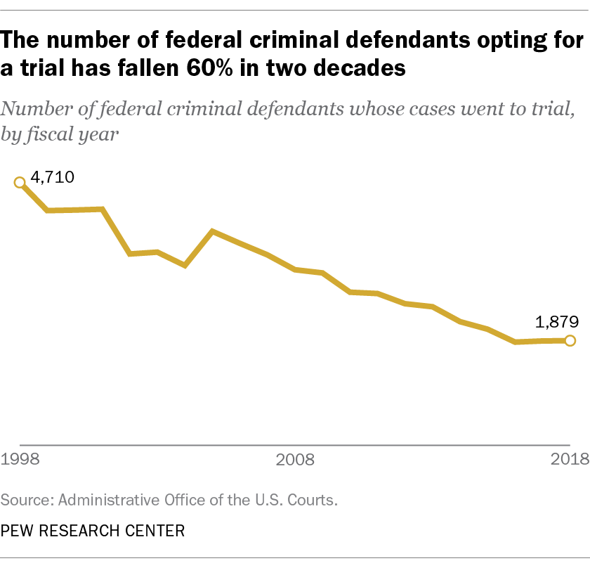 The number of federal criminal defendants opting for a trial has fallen 60% in two decades