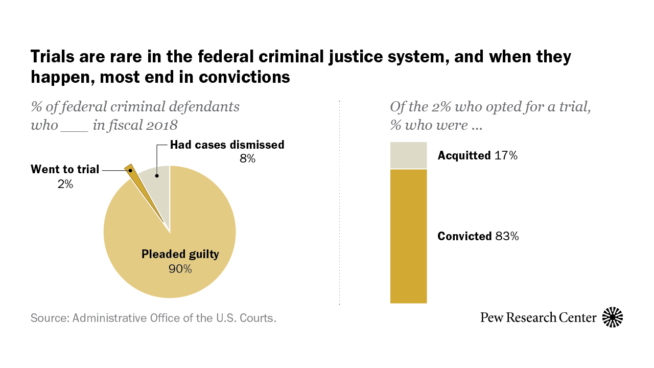 Only 2% of federal criminal defendants go to trial | Pew