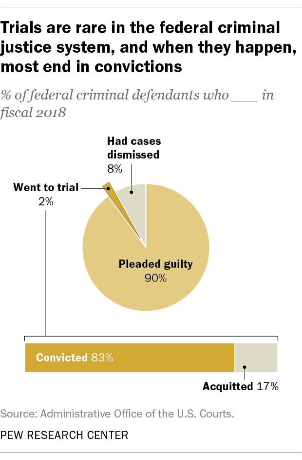 Trials are rare in the federal criminal justice system, and when they happen, most end in convictions