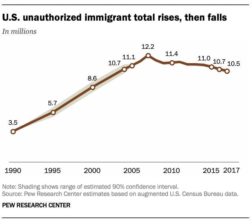 U.S. unauthorized immigrant total rises, then falls