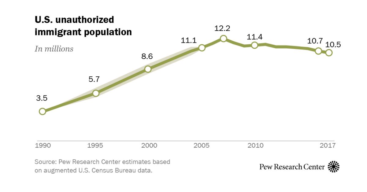U.S. unauthorized immigrant population