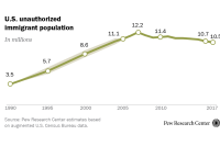 U.S. unauthorized immigrant population