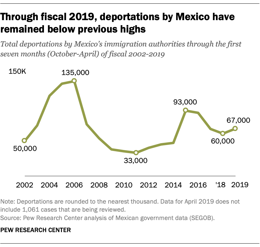 Through fiscal 2019, deportations by Mexico have remained below previous highs