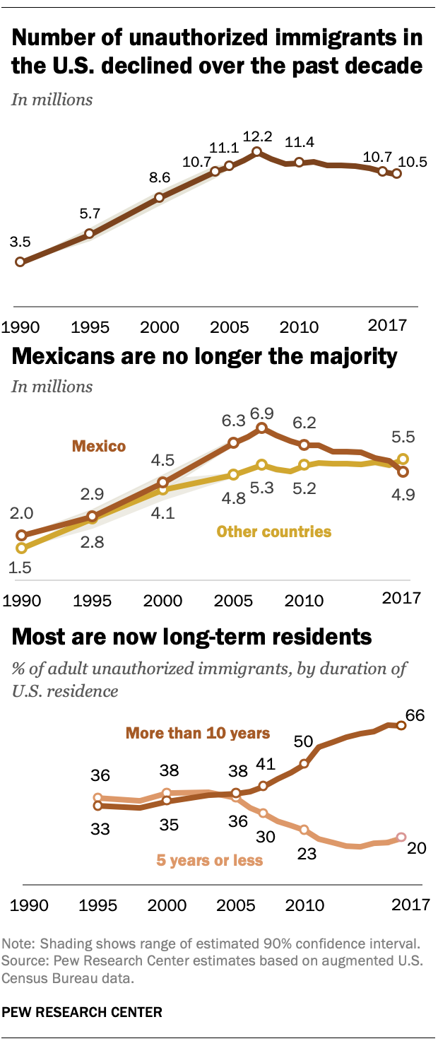 Number of unauthorized immigrants in the U.S. declined over the past decade