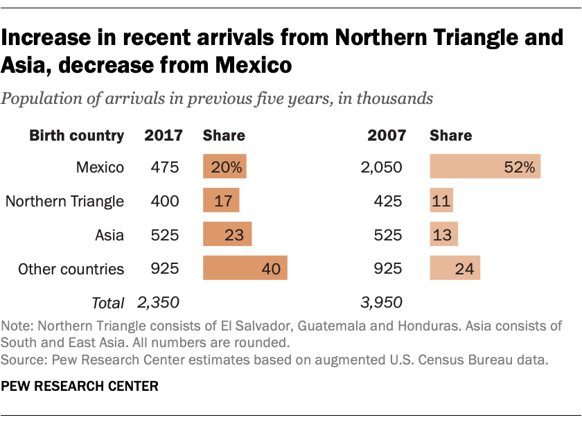 Increase in recent arrivals from Northern Triangle and Asia, decrease from Mexico