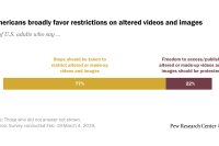 Americans broadly favor restrictions on altered videos and images