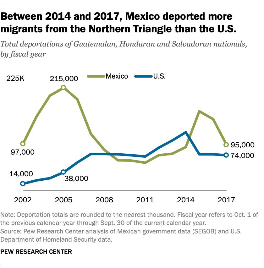 Between 2014 and 2017, Mexico deported more migrants from the Northern Triangle than the U.S.