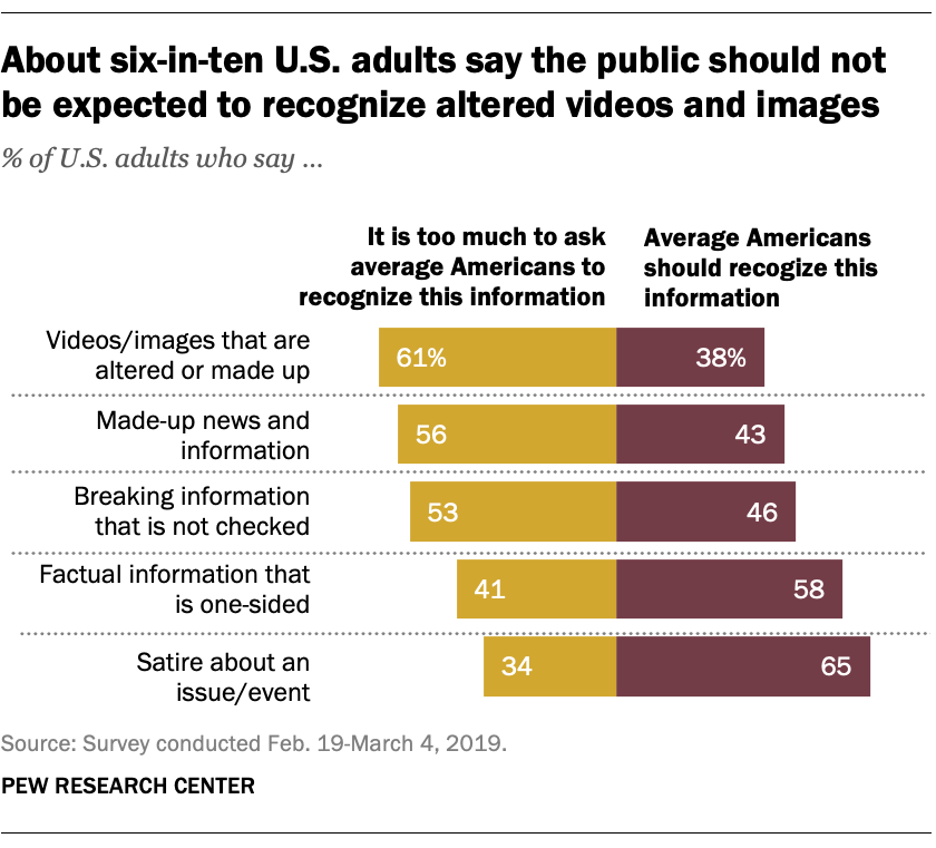 About six-in-ten U.S. adults say the public should not be expected to recognize altered videos and images