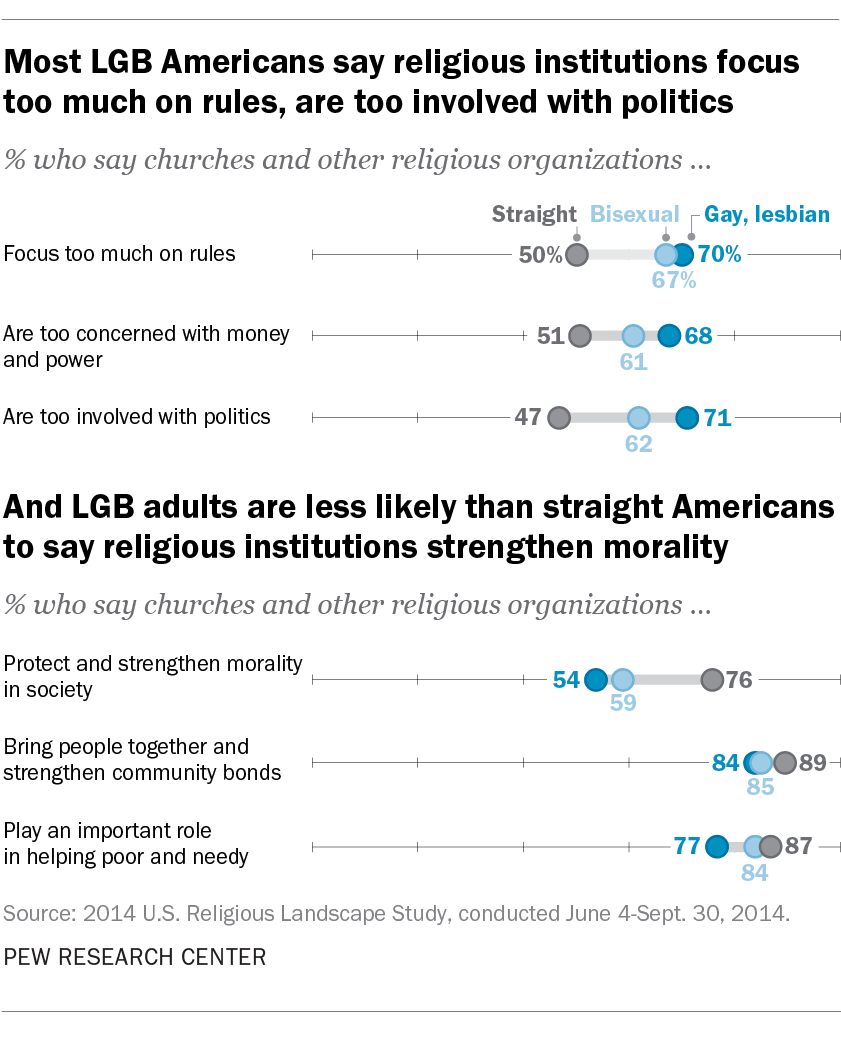 Most LGB Americans say religious institutions focus too much on rules, are too involved with politics