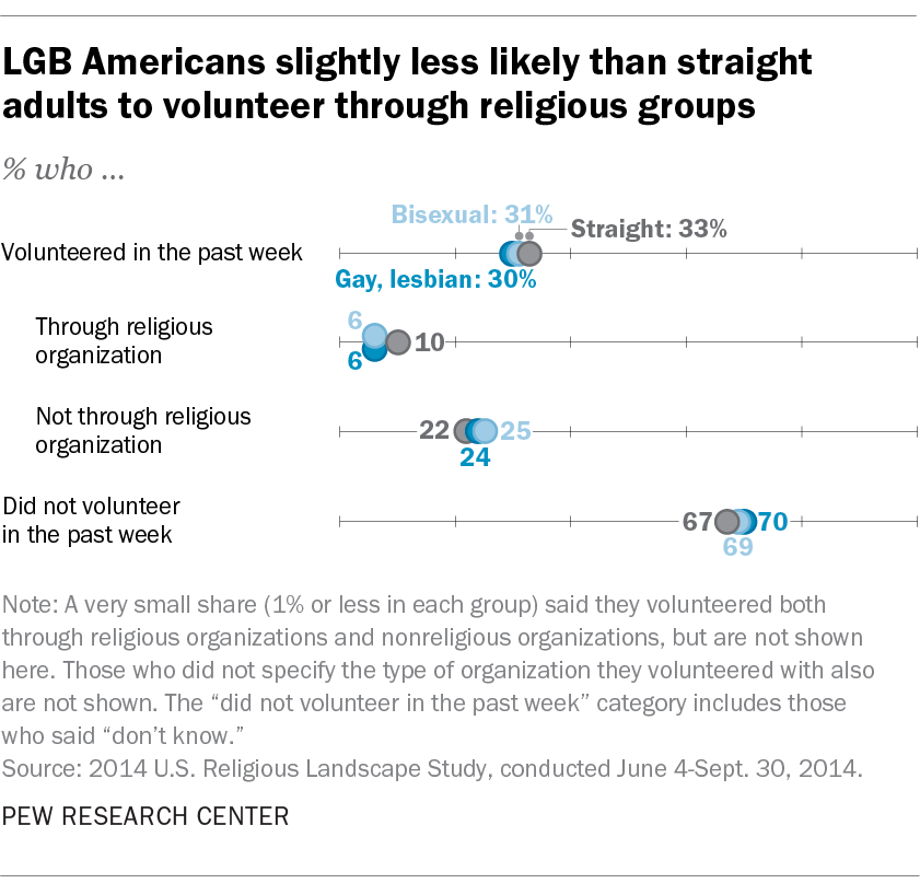 LGB Americans slightly less likely than straight adults to volunteer through religious groups