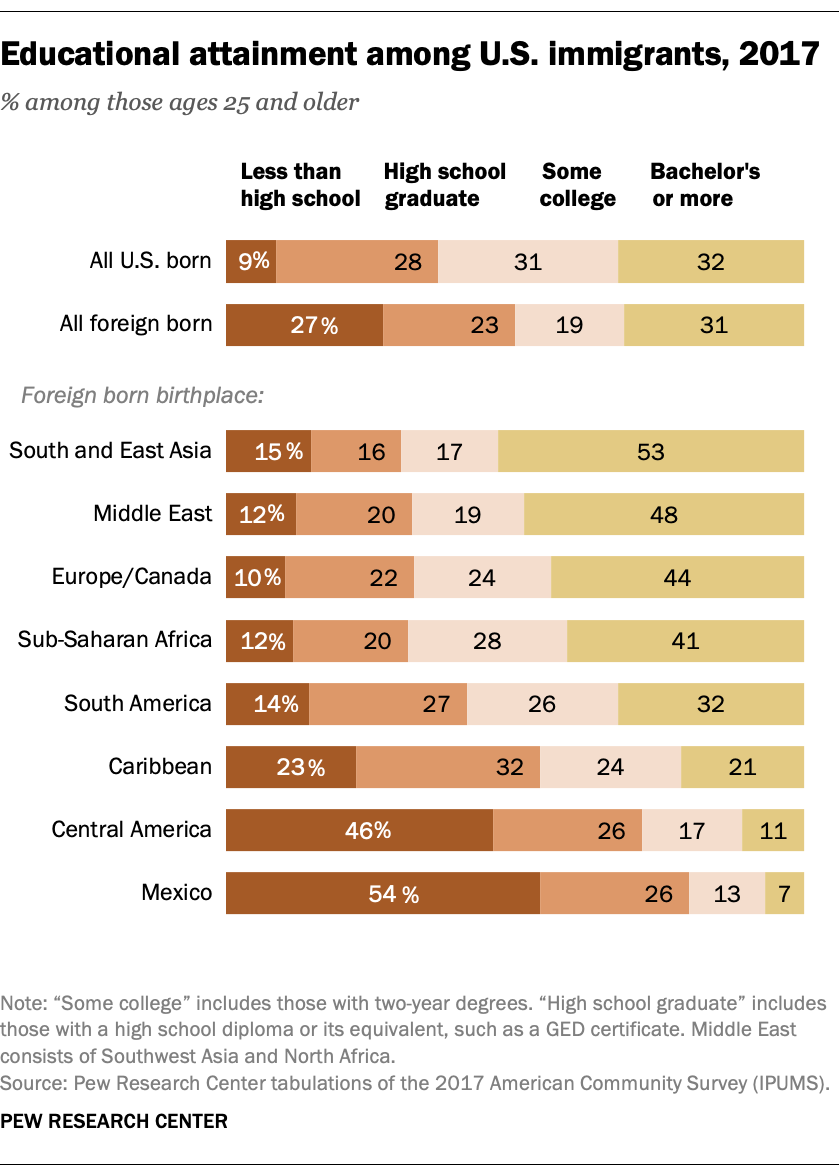 Educational attainment among U.S. immigrants, 2017