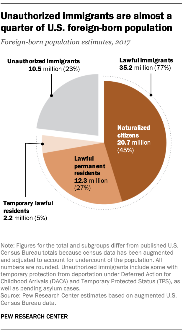 Unauthorized immigrants are almost a quarter of U.S. foreign-born population