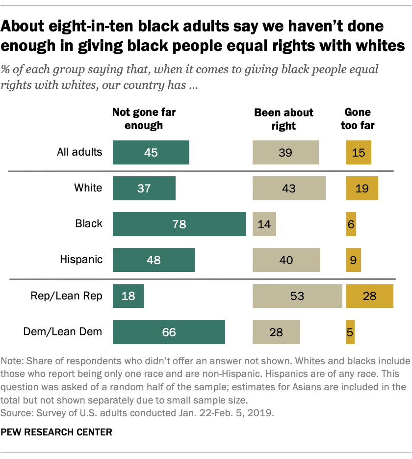 About eight-in-ten black adults say we haven't done enough in giving black people equal rights with whites