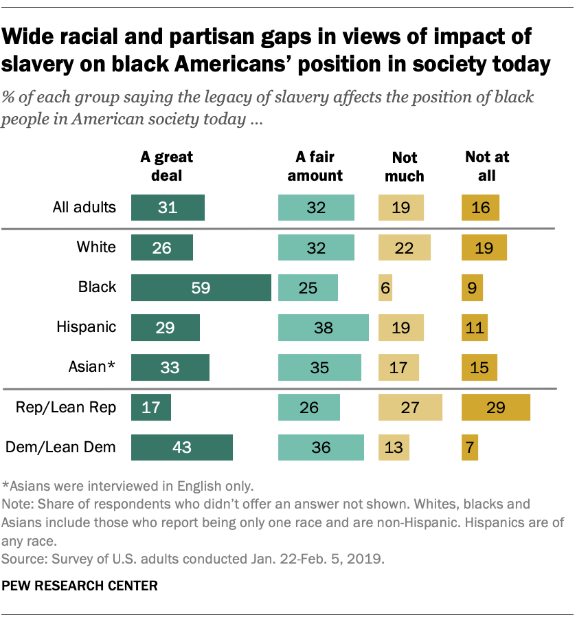 Wide racial and partisan gaps in views of impact of slavery on black Americans' position in society today
