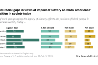 Wide racial gaps in views of impact of slavery on black Americans' position in society today